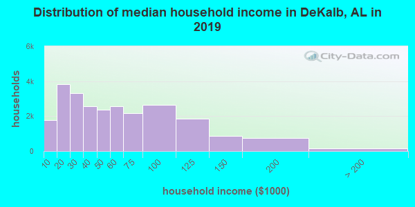 DeKalb County household income distribution in 2009