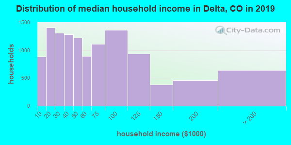 Delta County household income distribution in 2009