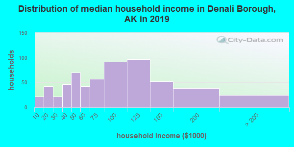 Denali Borough household income distribution in 2009