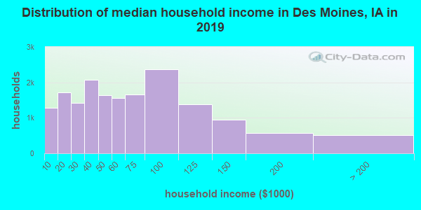Distribution of median household income in Des Moines, IA in 2017