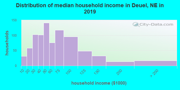 Deuel County household income distribution in 2009