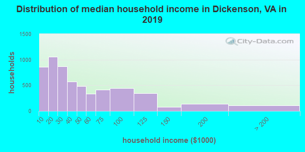 Dickenson County household income distribution in 2009