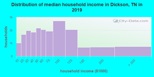 Dickson County household income distribution in 2009