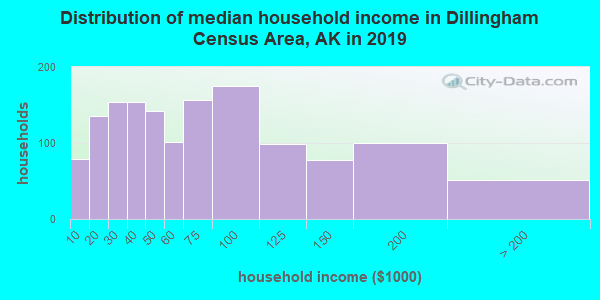 Distribution of median household income in Dillingham Census Area, AK in 2017
