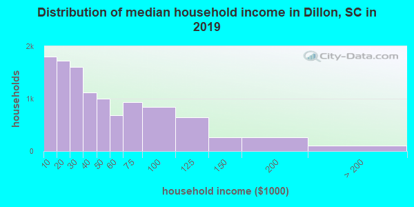 Dillon County household income distribution in 2009