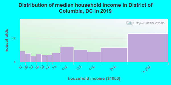 District of Columbia household income distribution in 2009