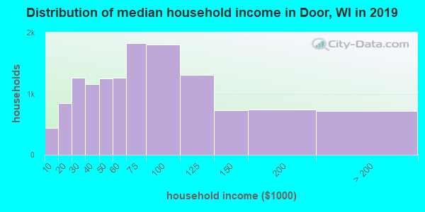Door County household income distribution in 2009