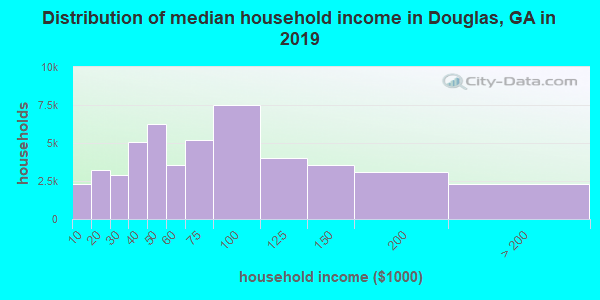 Douglas County household income distribution in 2009