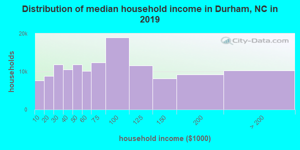 Distribution of median household income in Durham, NC in 2017