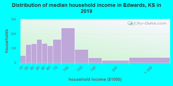 Edwards County household income distribution in 2009
