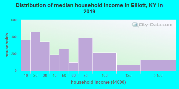 Elliott County household income distribution in 2009