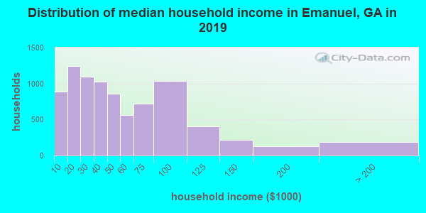 Distribution of median household income in Emanuel, GA in 2017