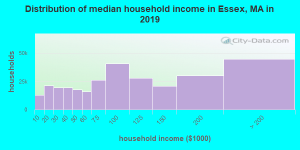 Distribution of median household income in Essex, MA in 2017