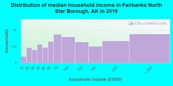 Fairbanks North Star Borough household income distribution in 2009