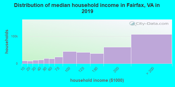 Fairfax County household income distribution in 2009