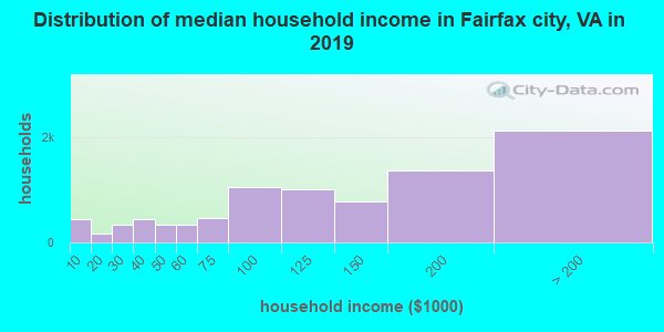 Fairfax city household income distribution in 2009