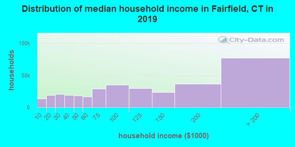 Fairfield County household income distribution in 2009