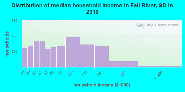 Fall River County household income distribution in 2009