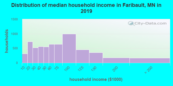 Faribault County household income distribution in 2009