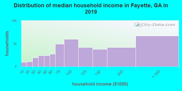Fayette County household income distribution in 2009