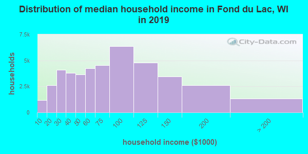 Fond du Lac County household income distribution in 2009