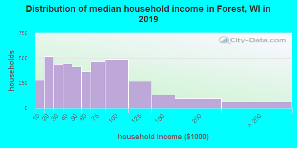 Forest County household income distribution in 2009