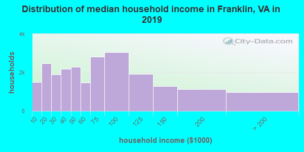 Franklin County household income distribution in 2009