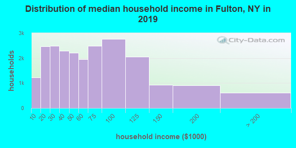 Fulton County household income distribution in 2009