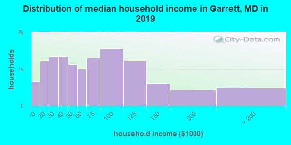 Garrett County household income distribution in 2009