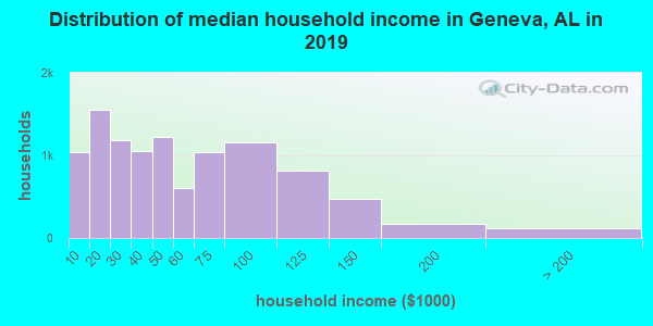 Distribution of median household income in Geneva, AL in 2019