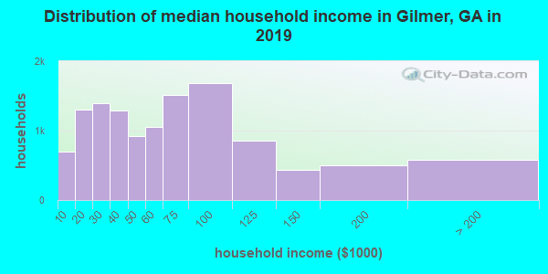 Gilmer County household income distribution in 2009