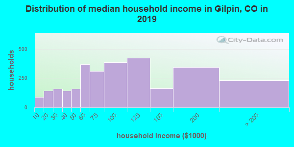 Gilpin County household income distribution in 2009