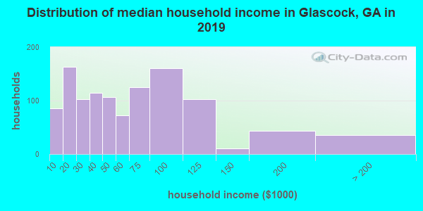 Glascock County household income distribution in 2009