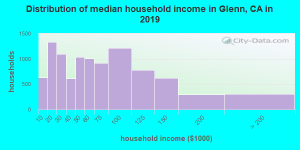 Glenn County household income distribution in 2009