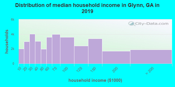 Distribution of median household income in Glynn, GA in 2019