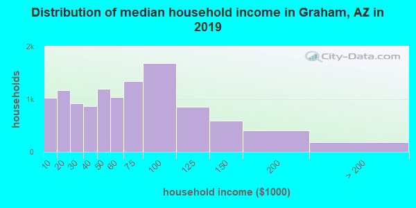 Graham County household income distribution in 2009