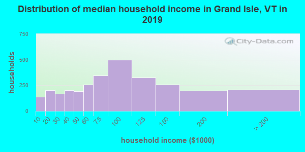 Grand Isle County household income distribution in 2009