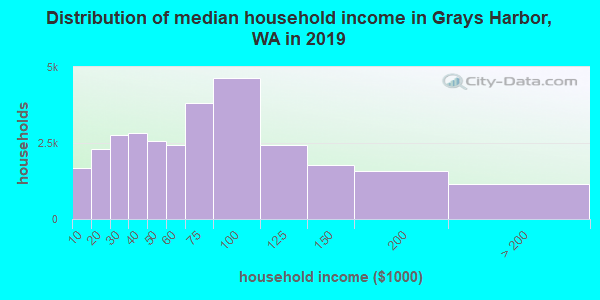 Grays Harbor County household income distribution in 2009