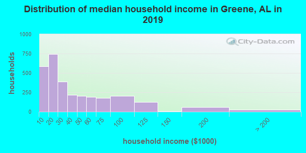 Distribution of median household income in Greene, AL in 2017