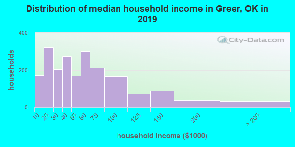 Greer County household income distribution in 2009