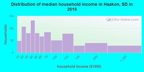 Haakon County household income distribution in 2009