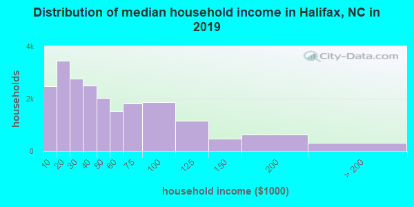Halifax County household income distribution in 2009