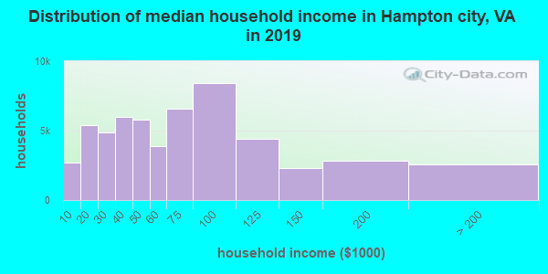 Hampton city household income distribution in 2009