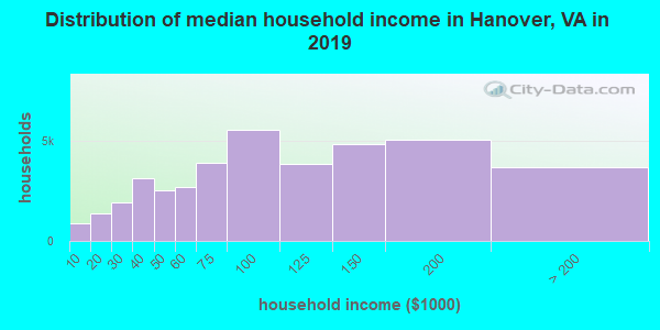 Distribution of median household income in Hanover, VA in 2019