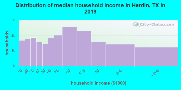 Hardin County household income distribution in 2009