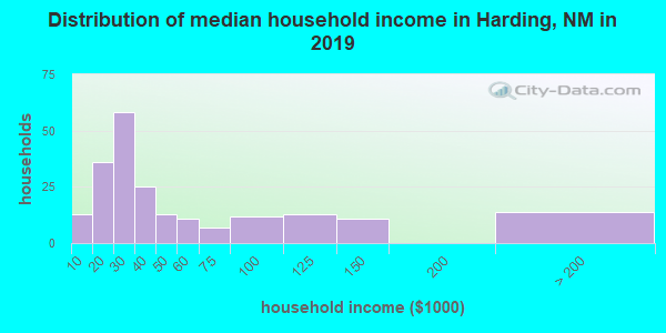 Harding County household income distribution in 2009