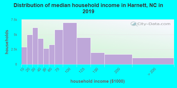 Harnett County household income distribution in 2009