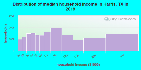 Harris County household income distribution in 2009