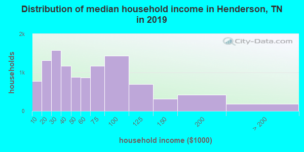Distribution of median household income in Henderson, TN in 2019