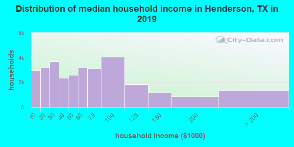 Henderson County household income distribution in 2009